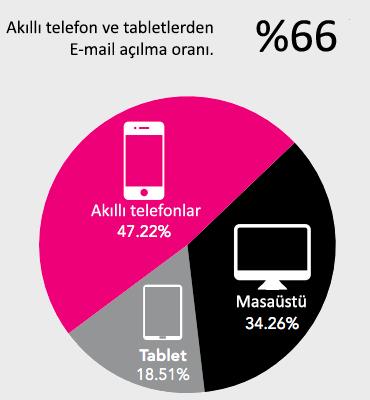 Email Marketing 2014 İstatistik